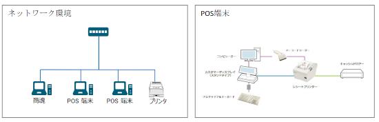 EPOS販売システム